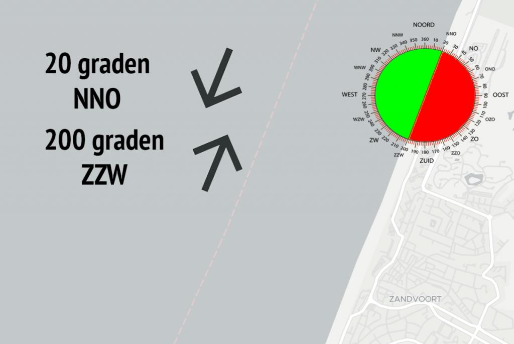 Informatie windrichting kitesurf mogelijkheden Zandvoort