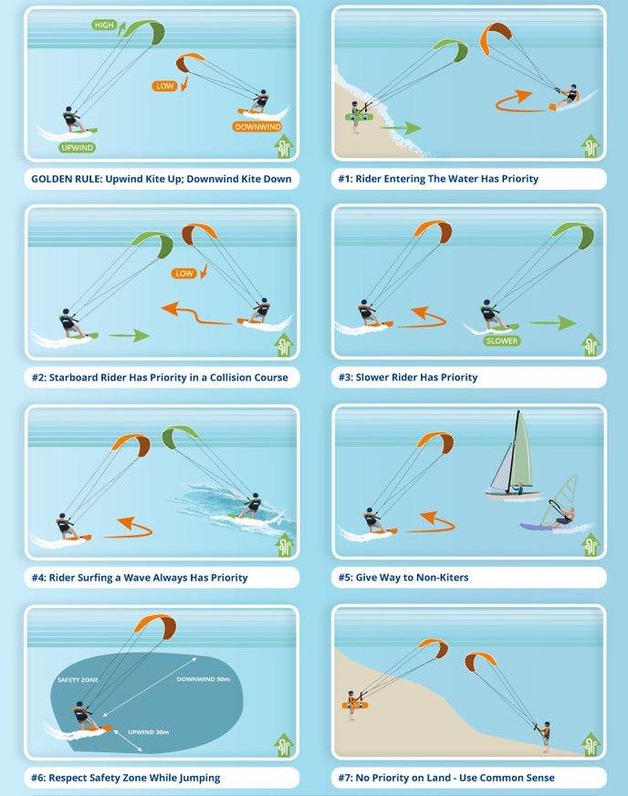 Kitesurf regels
